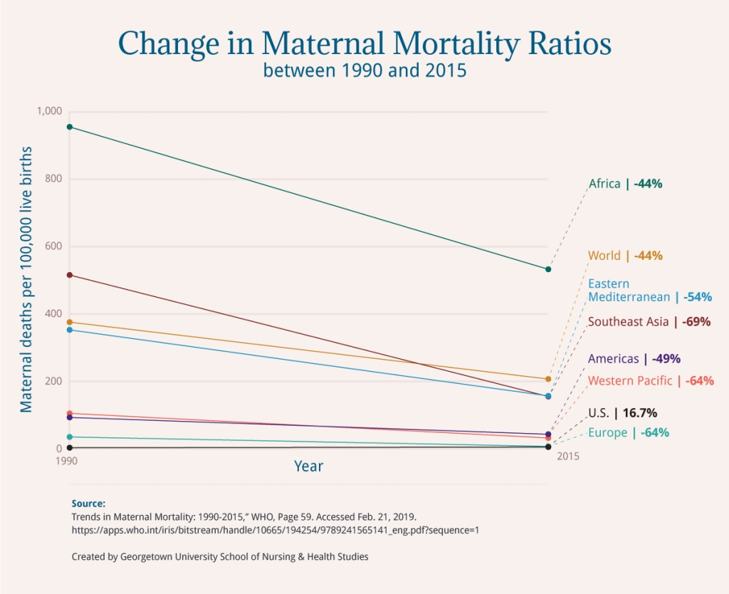 Line graph illustrating the change in maternal mortality ratios between 1990 to 2015 in the U.S. and WHO regions.