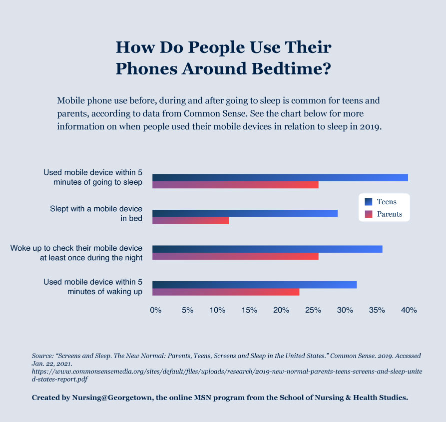 Mobile Phone Use and Sleep, 2019.