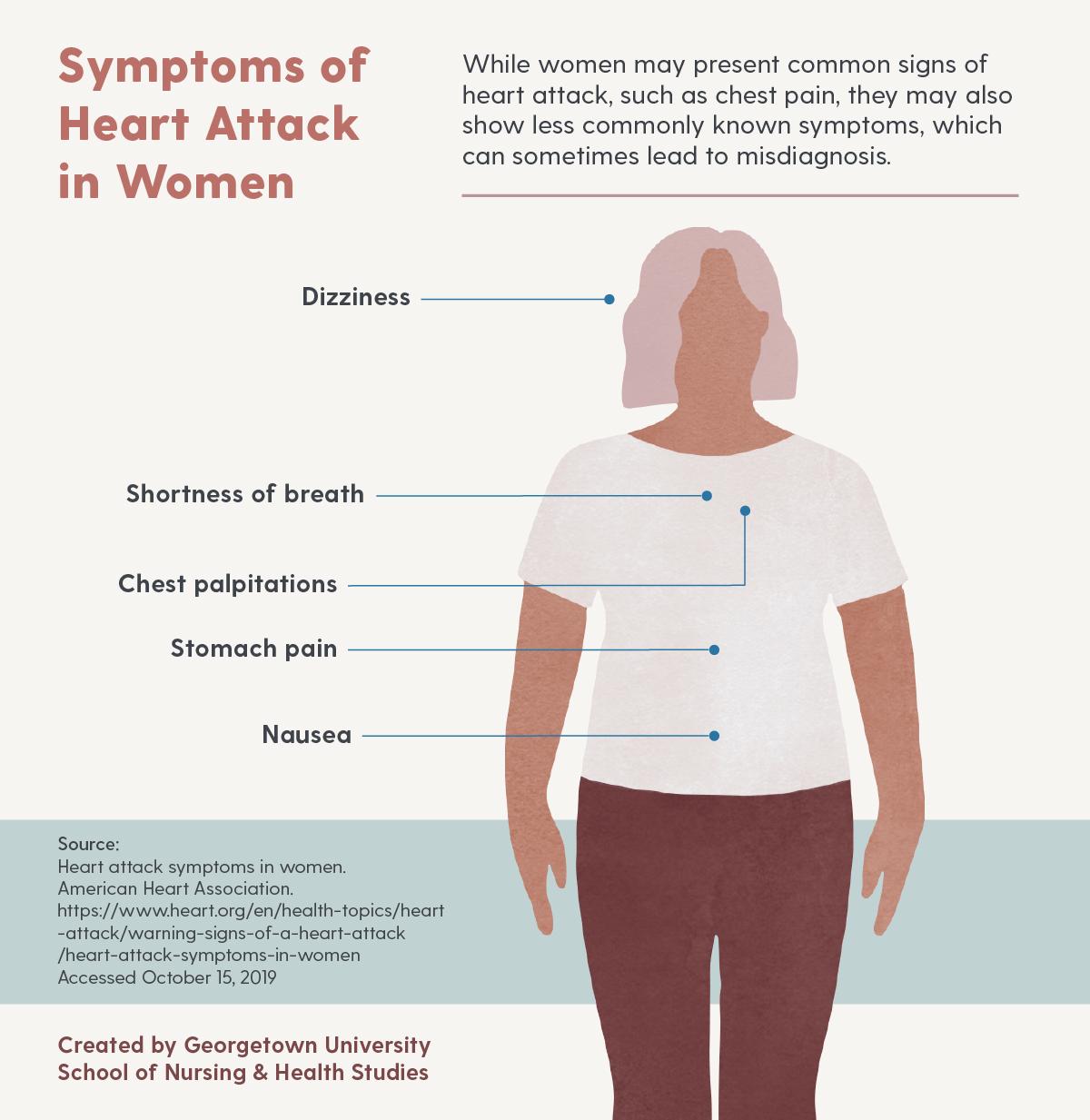 Symptoms of heart attack presented in women