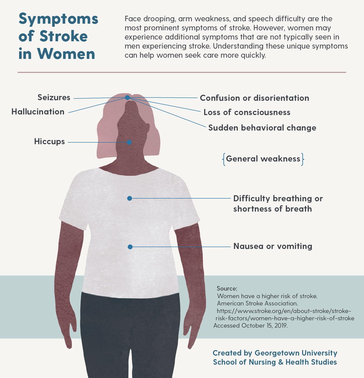 Symptoms of Stroke in Women Graphic