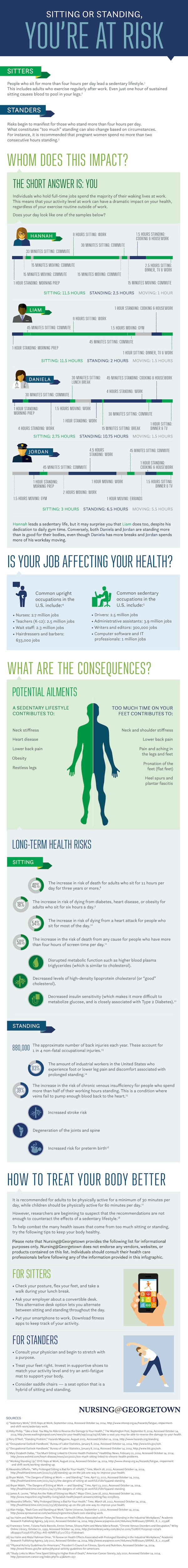 Sitting or Standing infographic