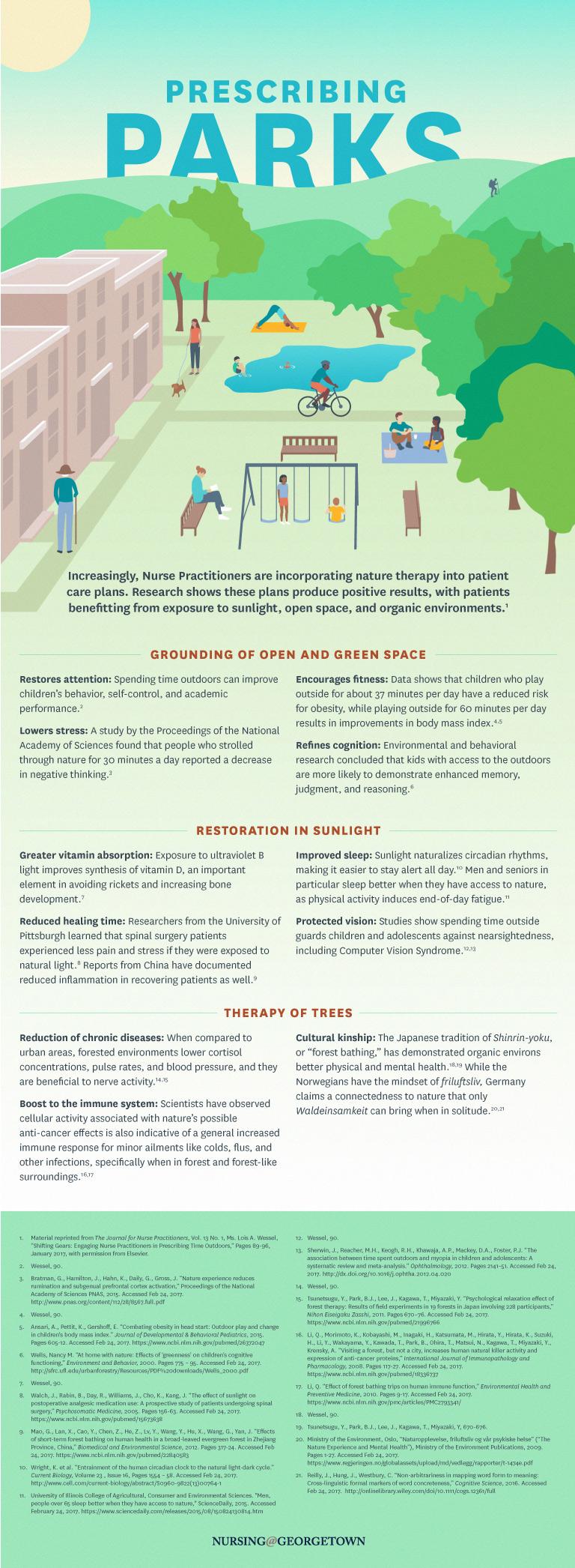 Prescribing Parks Infographic